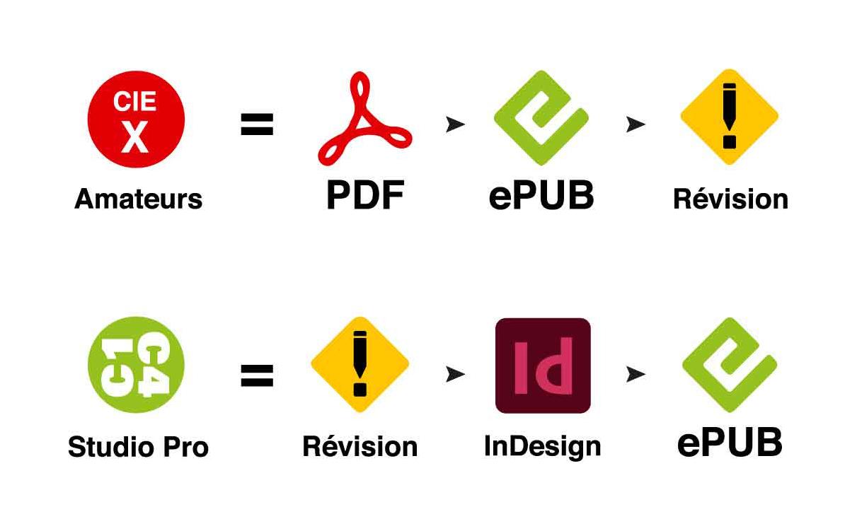 Conversion PDF vers ePub